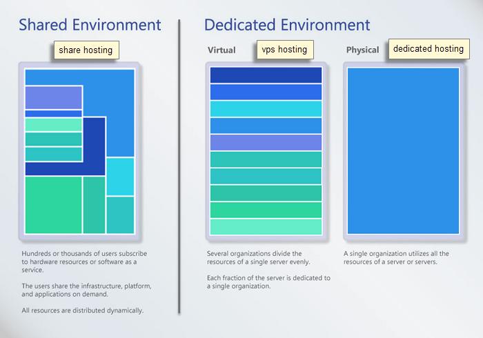 perbedaan shared dan vps hosting